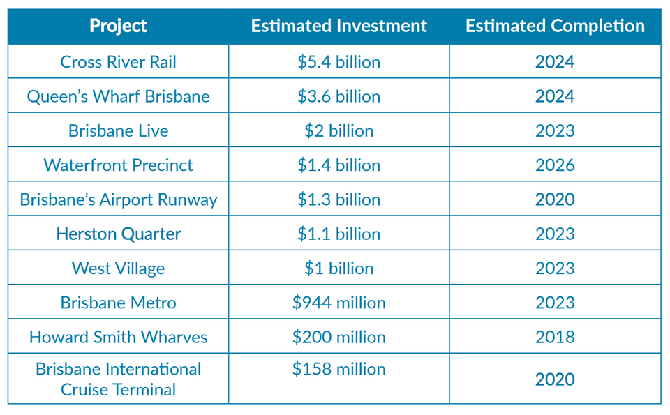 REIQ says Brisbane's housing market is supported by improving economic fundamentals, including low unemployment levels, diversified economic activity, and an aggressive infrastructure program.