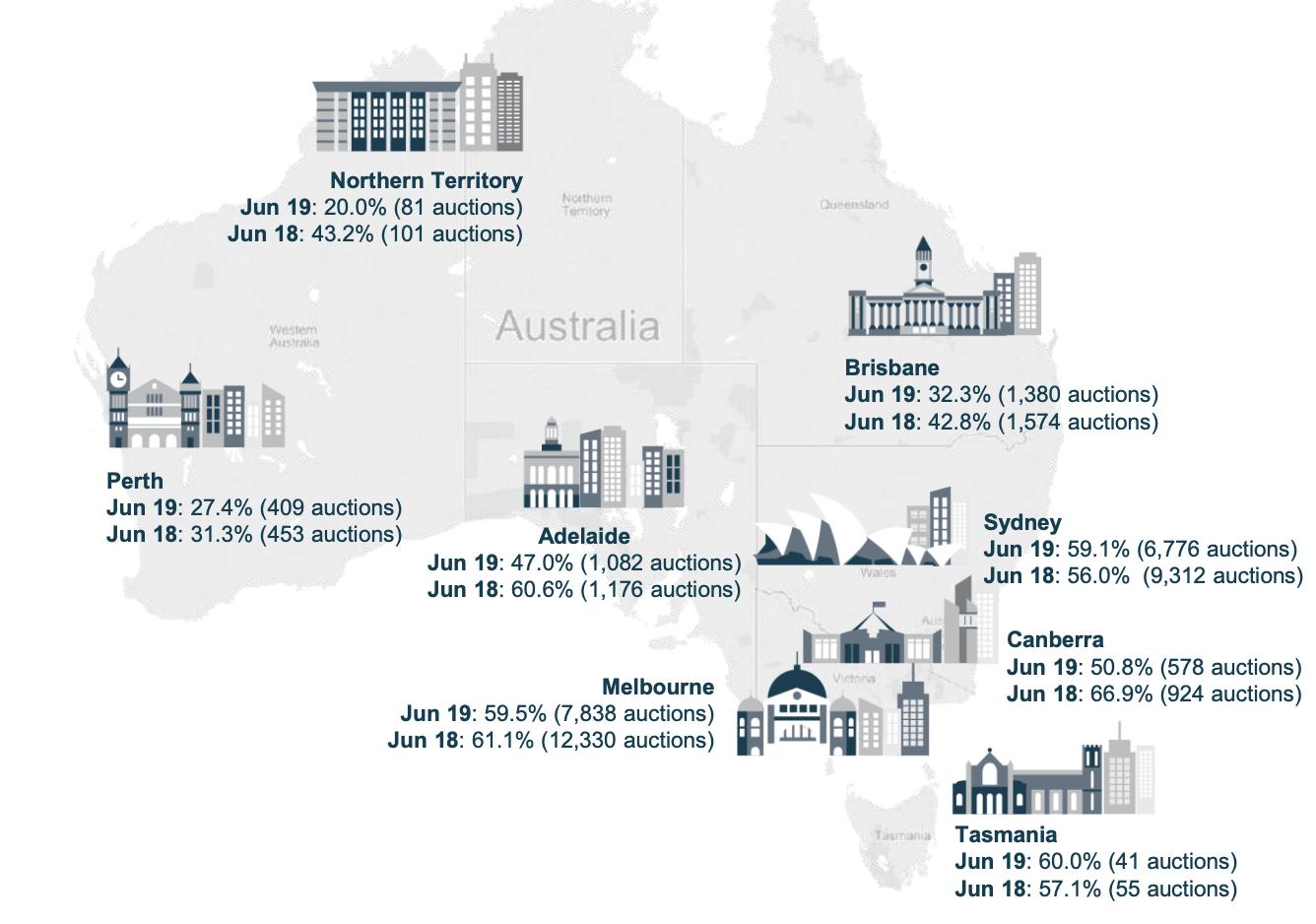 ▲Capital city key statistics. Source: Corelogic.
