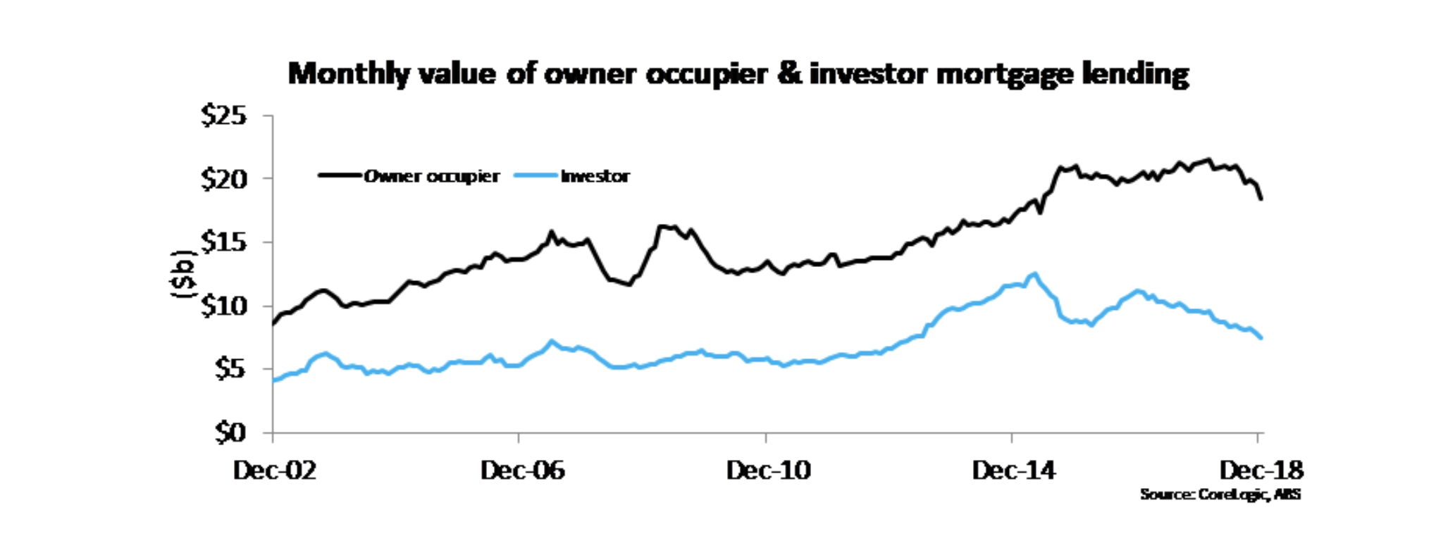 While investor mortgage lending has been weakening for some time, over recent months Kusher says there has been a rapid slowdown in lending to owner-occupiers.