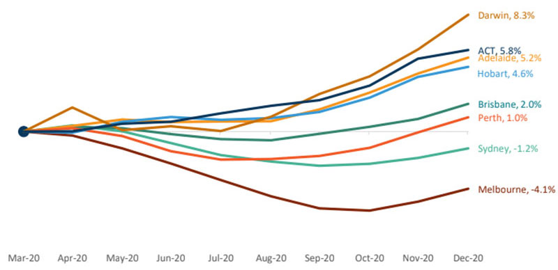 Cumulative change in dwelling values - March to December 2020