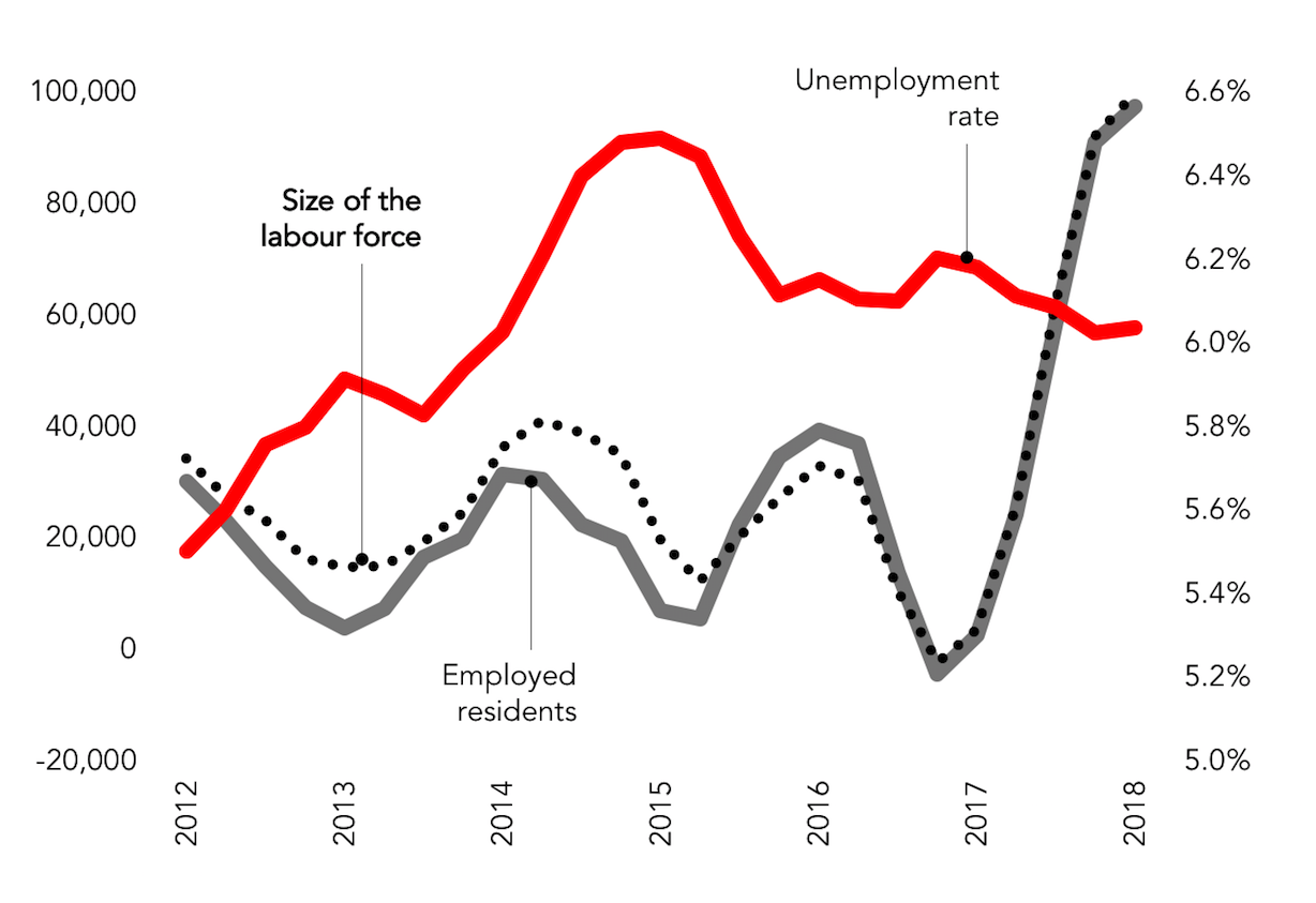 Annual employment indicators Queensland