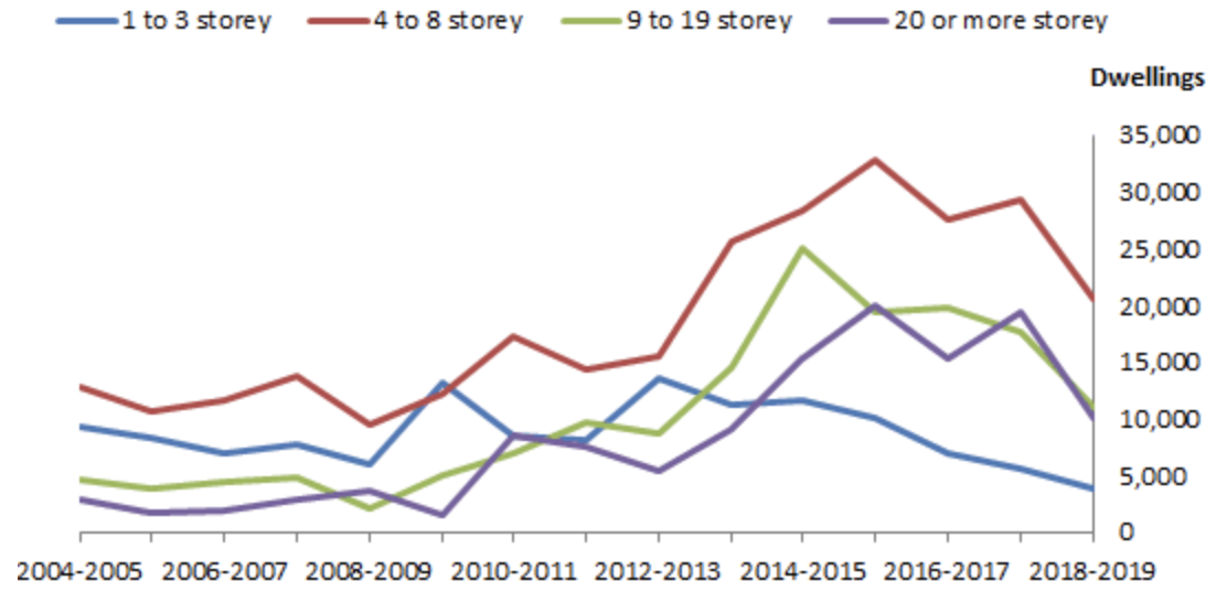 ▲ Apartments approved by number of storeys, Australia - 2004/05 to 2018/19. ABS