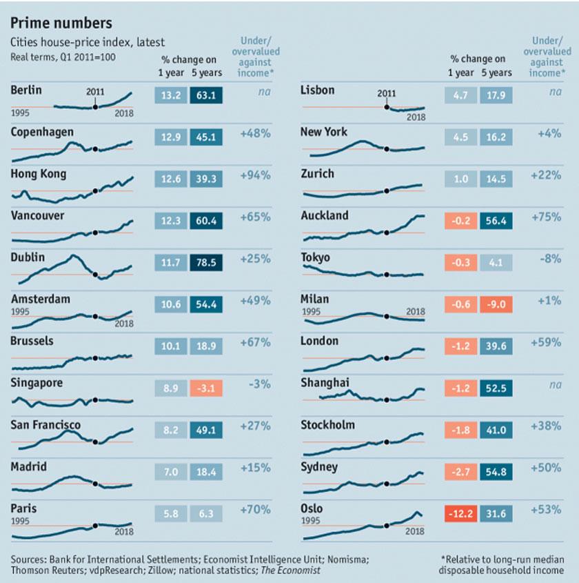 The Economist's Cities House-Price Index