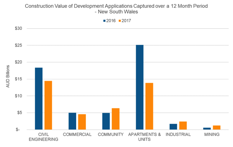 Construction Value of Development Applications