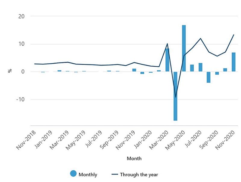 Australian Bureau of Statistics, Retail Results Nov 2020
