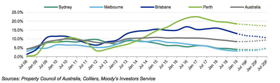 Moodys expects higher supply will cause vacancy rates in Sydney and Melbourne to start increasing from historic low levels.