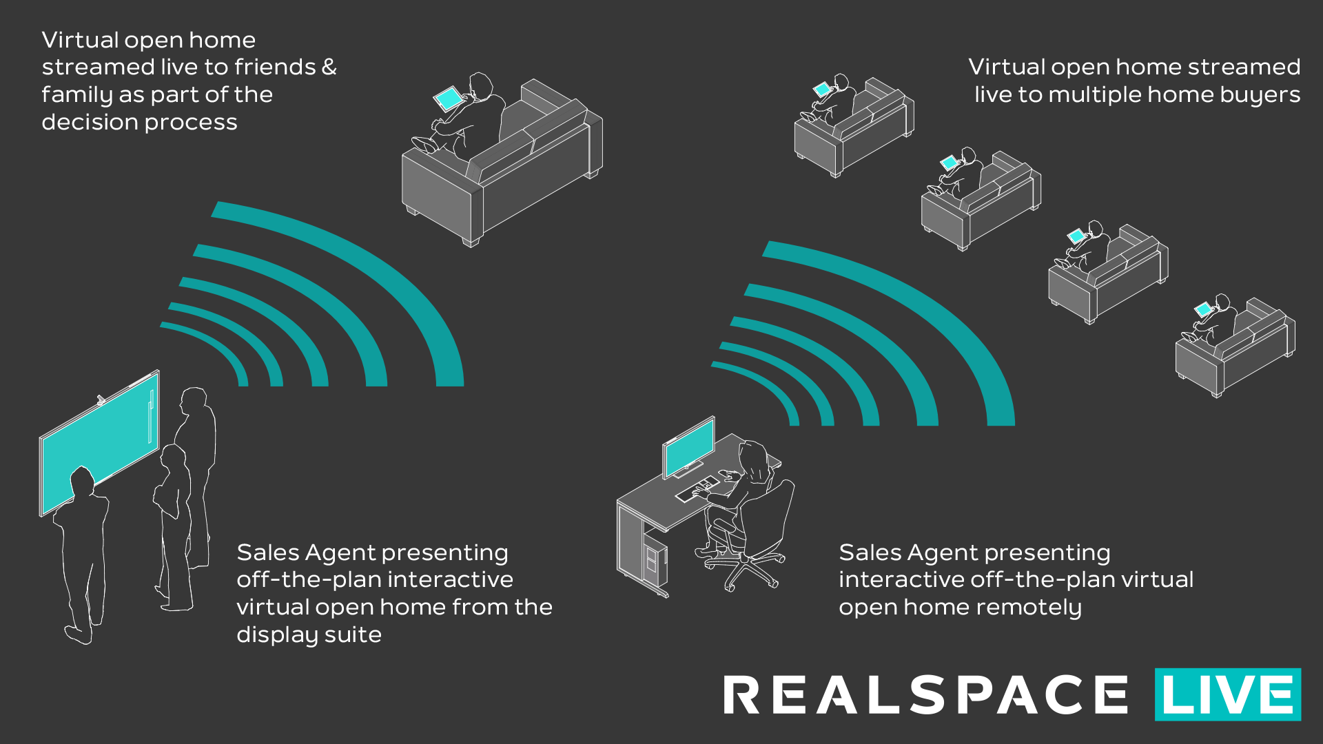 ▲ Live-streaming a Realspace digital model allows agents and buyers to connect in more meaningful and rewarding ways both in the display suite and online.