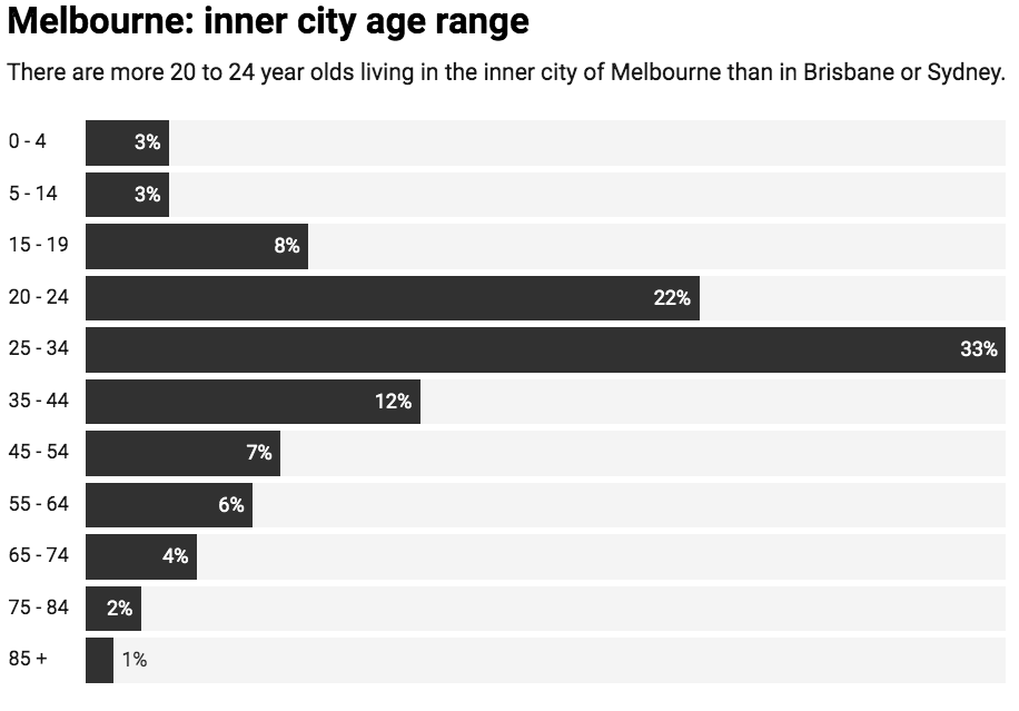Chart: The Conversation, CC-BY-ND   Source: Australian Bureau of Statistics