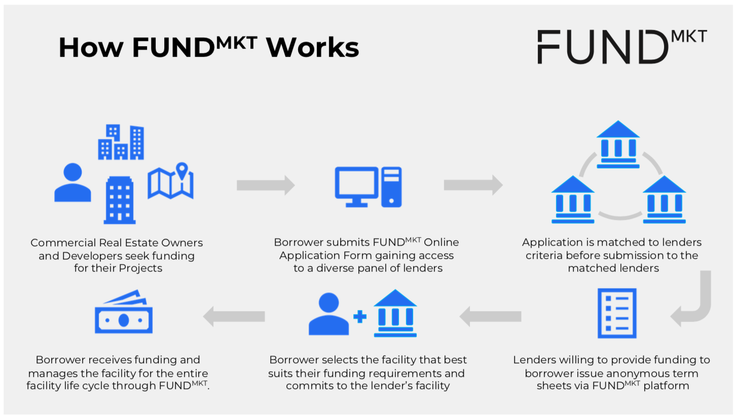 FundMKT is redefining the way in which funding is sourced in the commercial real estate industry.