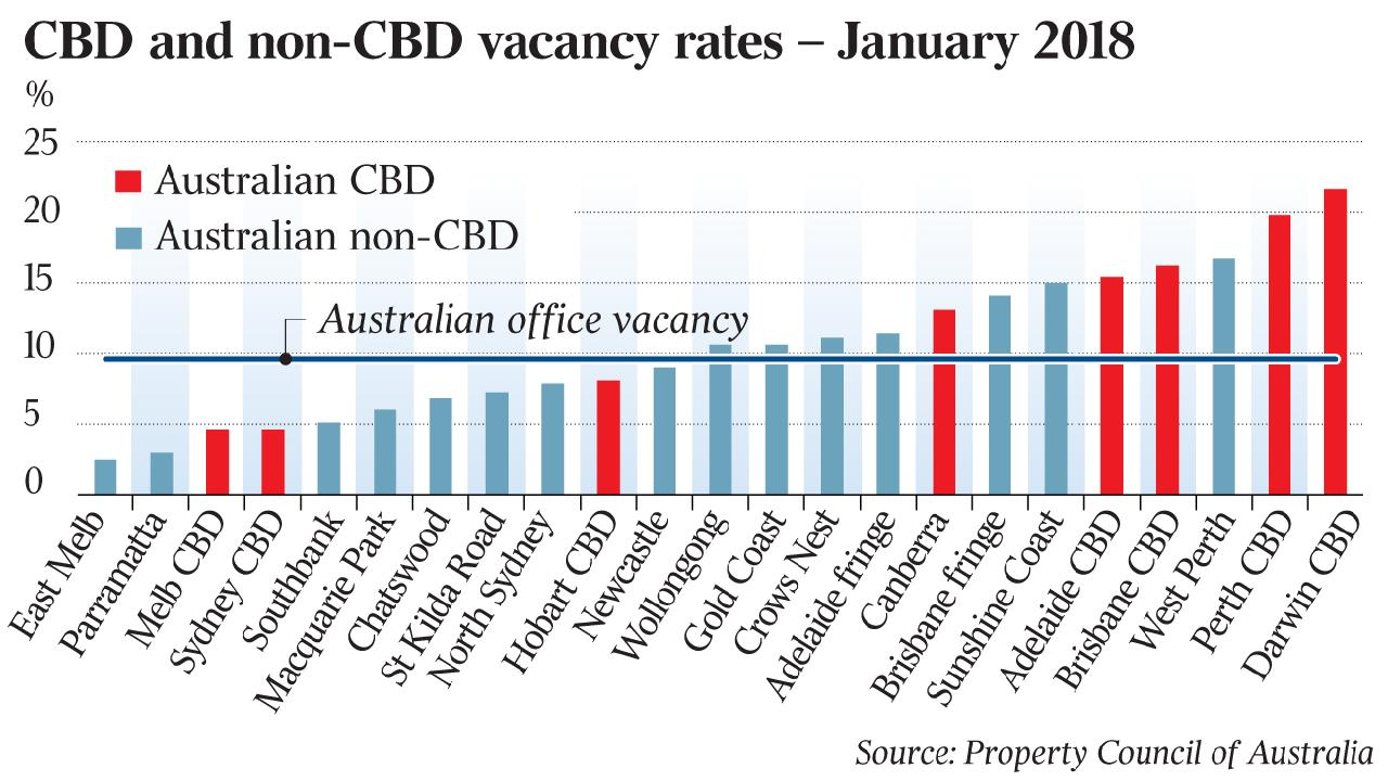CBD Vacancy rates 2