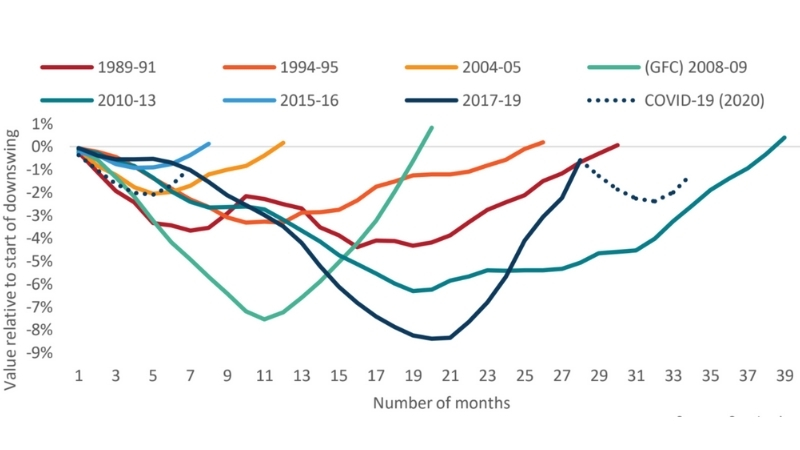 Property price downturns through history including Covid-19 which was only a mild dip