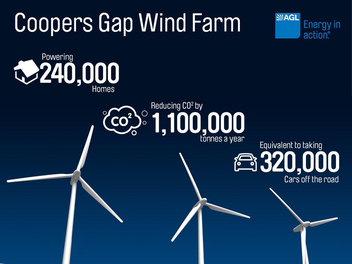 AGL Windfarm