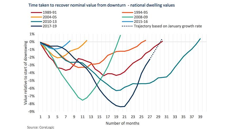 2020 Australian Property Market Graph