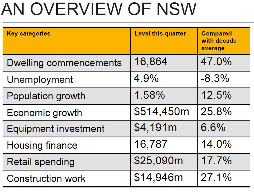 NSW Overview Comsecc1