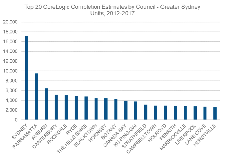 CoreLogic Completion Estimates by Council