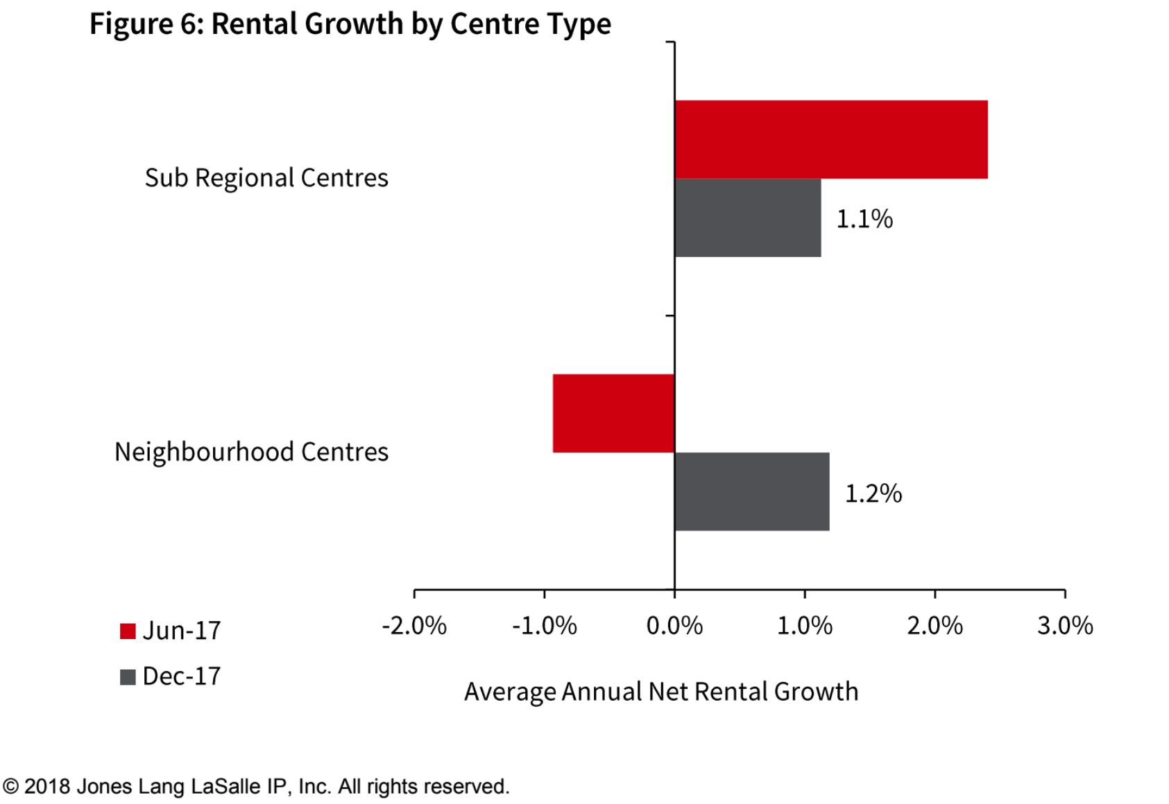 Total shopping centre MAT (Moving Annual Turnover) growth improved marginally but remains subdued. Sub-regional centres recorded growth of 1.0% in the year to December and just 0.2% in neighbourhood centres.