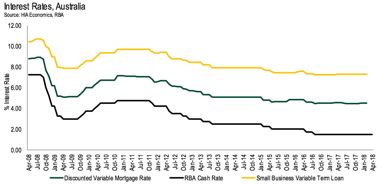 Interest Rates Australia