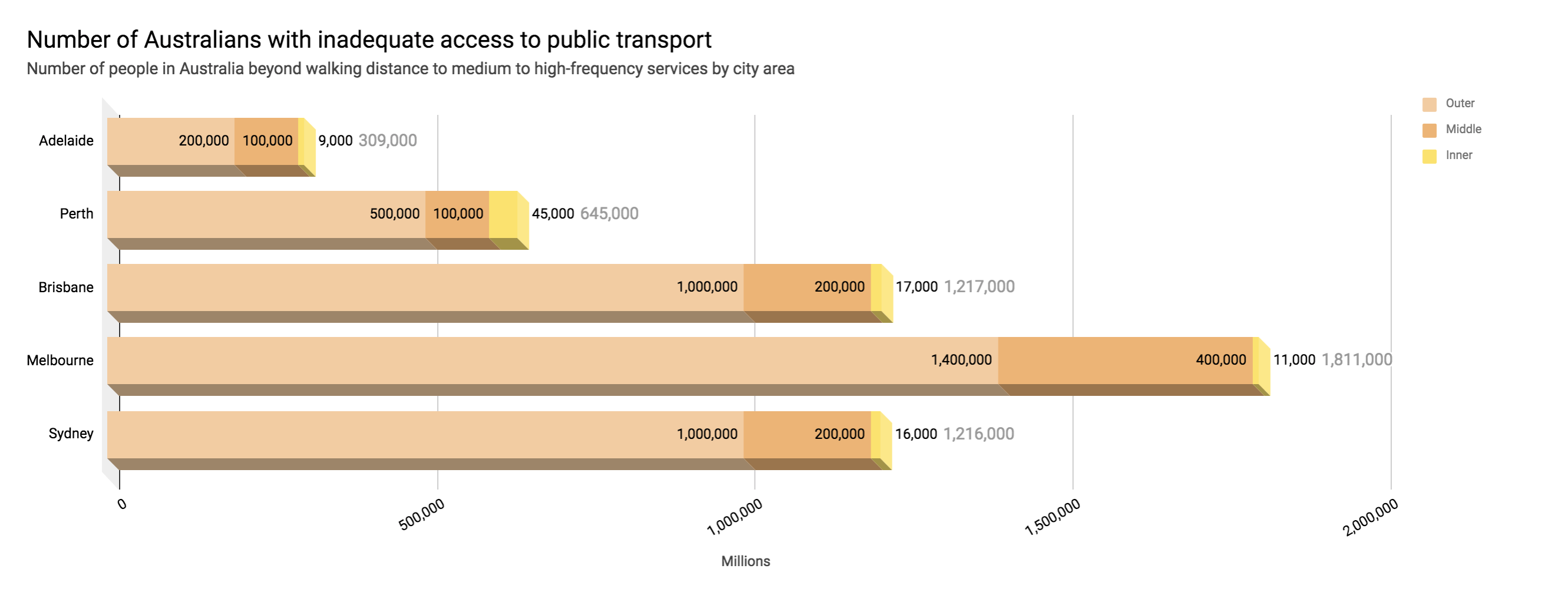 The report defines walking distance as 800m to a suburban rail service and 400 metres for other services.