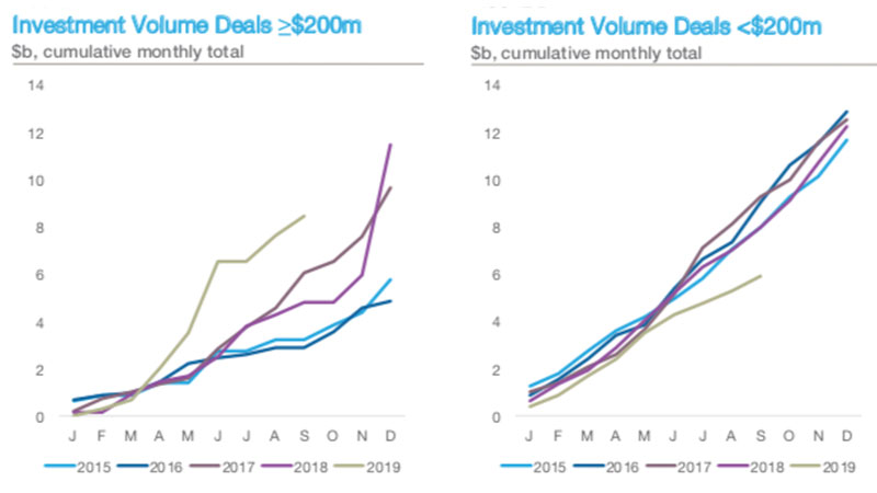 ▲ Capital markets insight into large deal activity. Image: Knight Frank