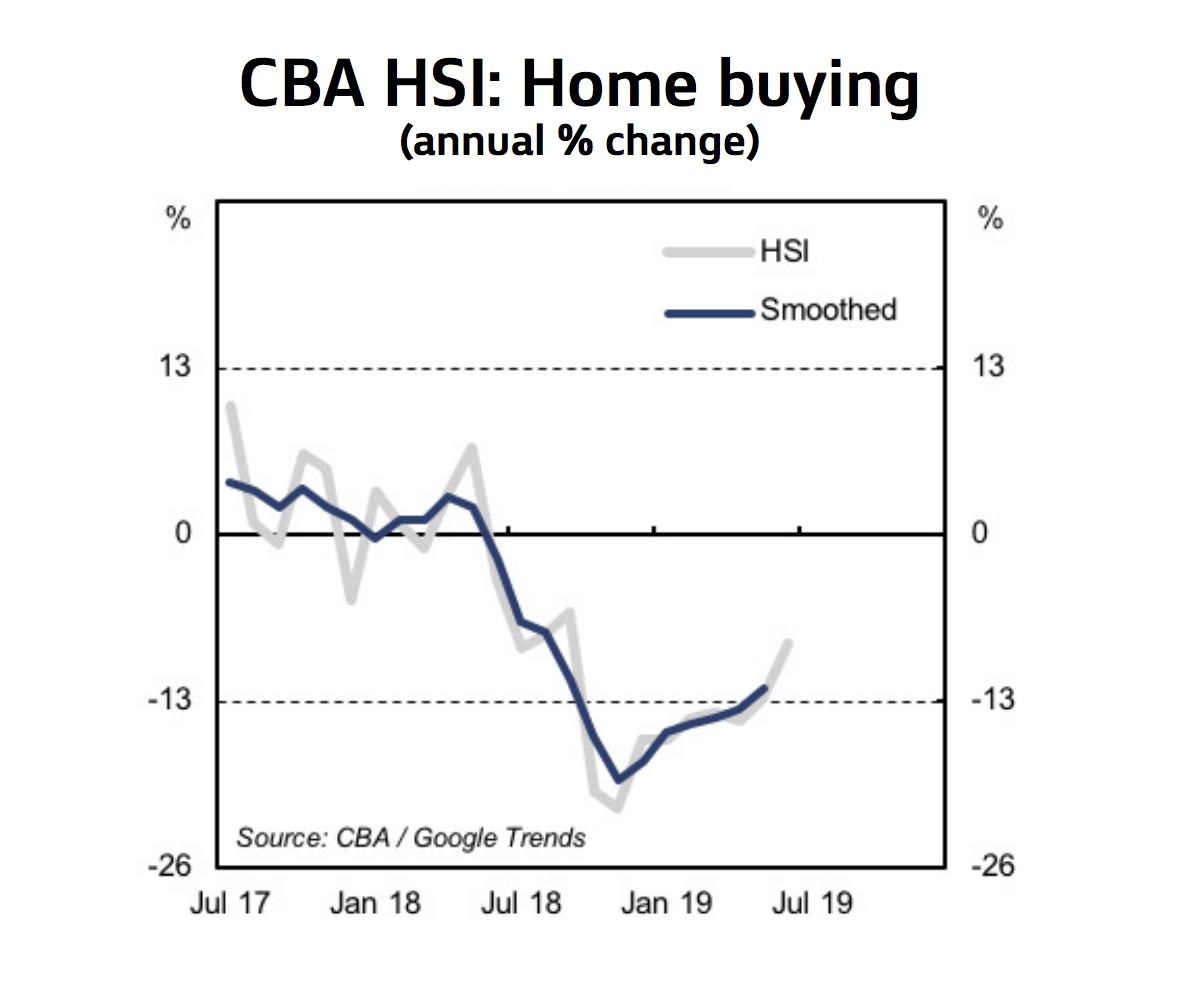 Household Spending Intentions CBA