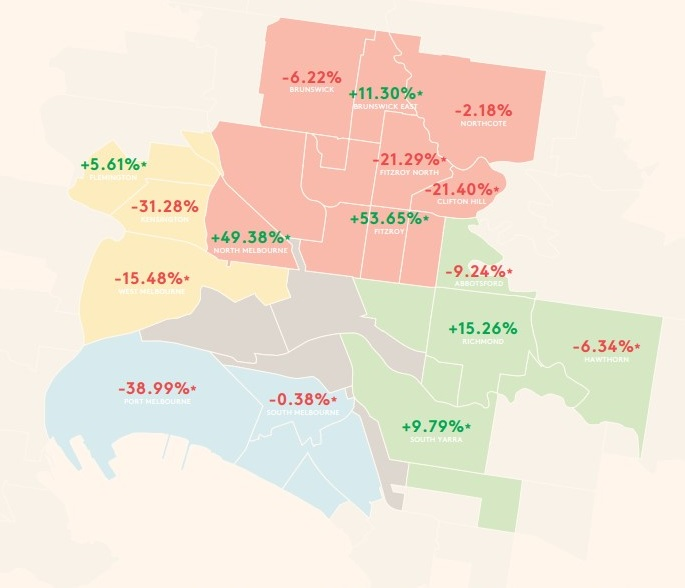 Townhouses: Quartery median change by suburb based on data collected from January to June 2018