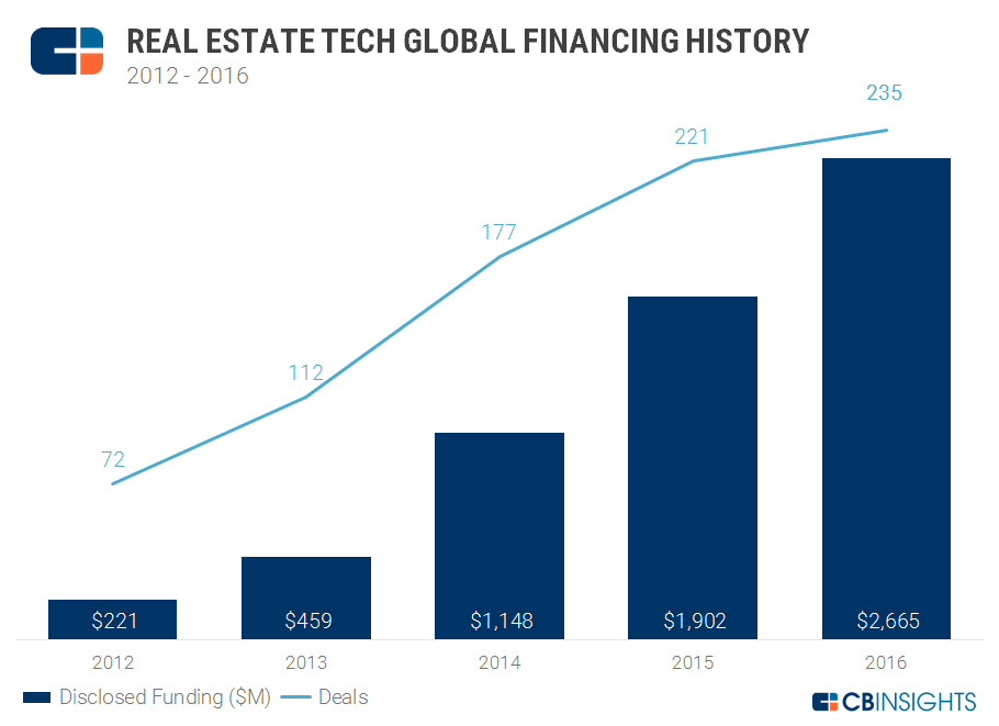 Real Estate Tech Global Financing History