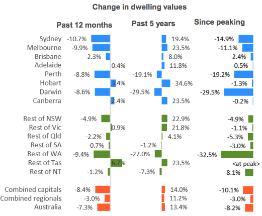 Since peaking, larger capital city falls have been recorded in Darwin -29.5 per cent, Perth -19.2 per cent, as well as regional WA -32.5 per cent, where the mining downturn continues to be felt. Image: CoreLogic.