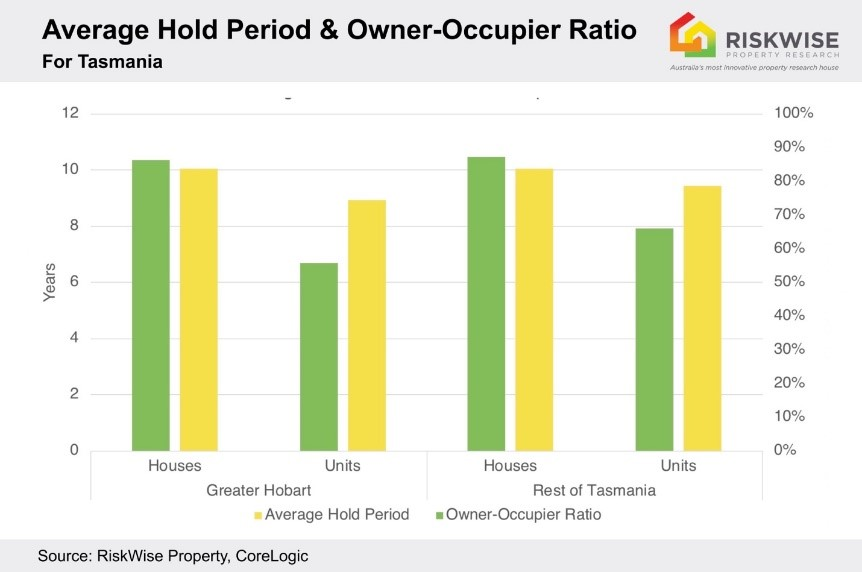 RiskWise CEO Doron Peleg says houses are typically held by owner-occupiers for an average of 10.1 years. The unit market, he says, is driven by investors, a large component of which are interstate-based.