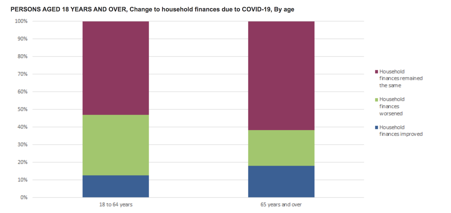 Nearly half of Australians aged 18 years and above have had their household finances impacted by Covid-19 in the period mid-March to mid-April, at 45 per cent. The results come from the latest Australian Bureau of Statistics survey, which measures Covid-19 impacts on financial stress, stimulus payments received, psychological distress, and contact with family and friends.