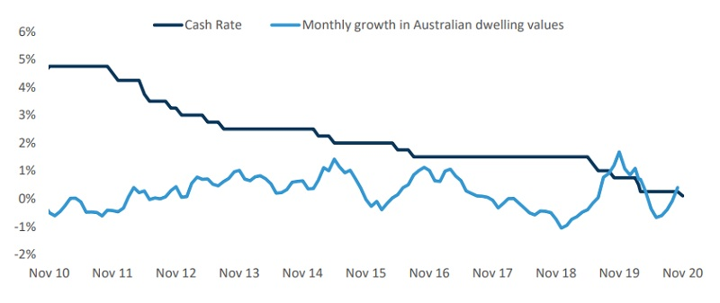 RBA Cash rate v monthly change in national dwelling values