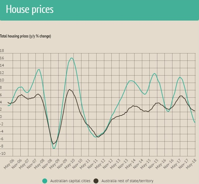 ANZ research shows prices across the country are now one per cent lower than a year ago, reflecting the first trip into negative territory since 2012.