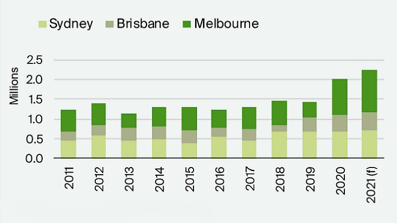 Knight Frank research on eastern seaboard industrial supply in sqm from 2011 to 2021.