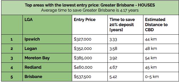 Brisbane Prices1