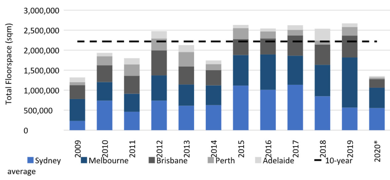 National Industrial Gross Take-up by City