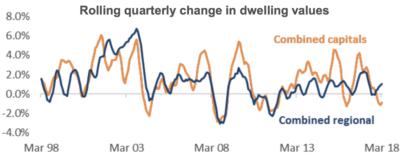 Rolling quarterly change in dwelling values