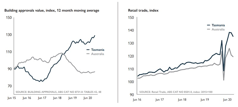 Tasmania's economic recovery: dwellings and retail trade