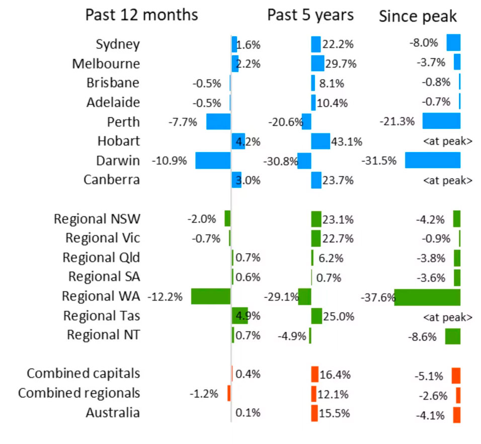 ▲ Melbourne is the best performing capital city up 6.4 per cent for the three months to November. While Darwin is the nation's weakest performing capital city down 1.1 per cent for the period.