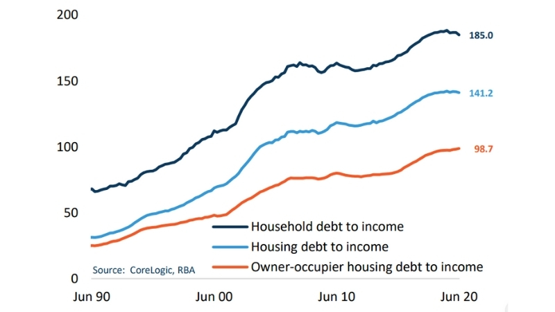 Household debt to income ratio and housing debt to income ratios