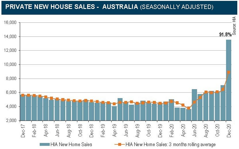 HIA data for new home sales in 2020 after HomeBuilder