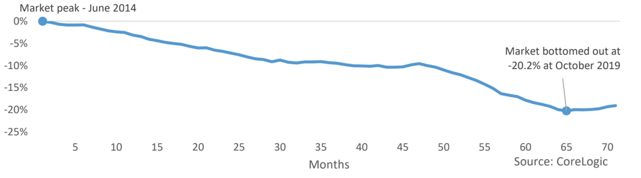 Perth house market - value change relative to peak