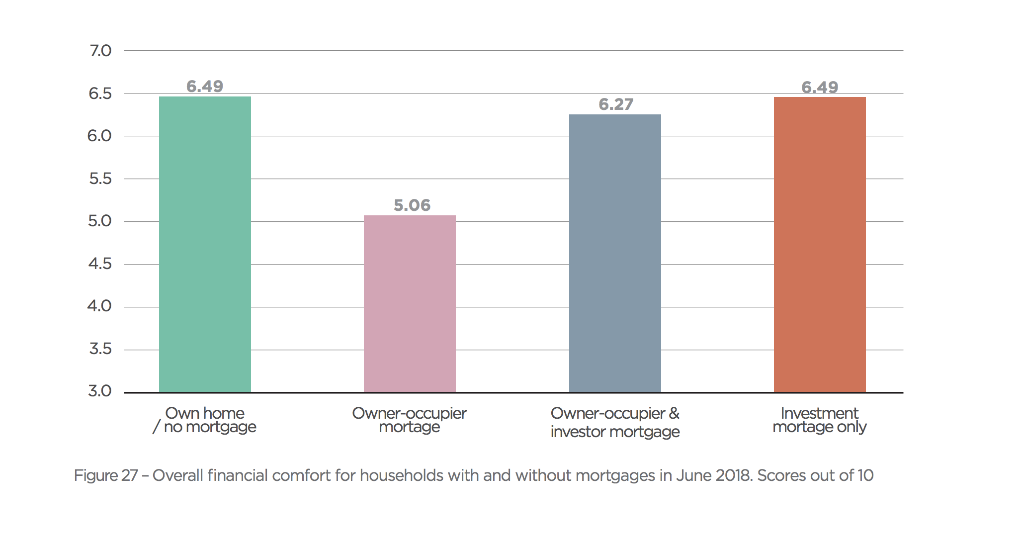 Leveraged investors better off than owner-occupiers with mortgages.