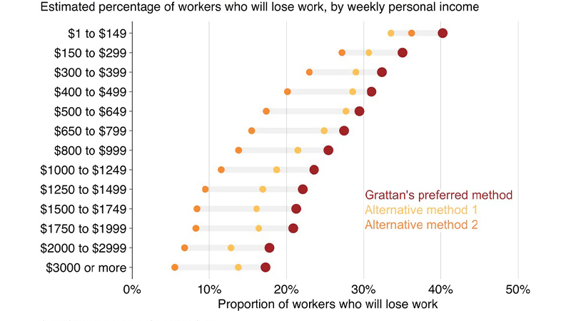 Chart 3: The lower your income, the higher the probability of losing work. Sources: Grattan analysis based on O*NET and ABS data.