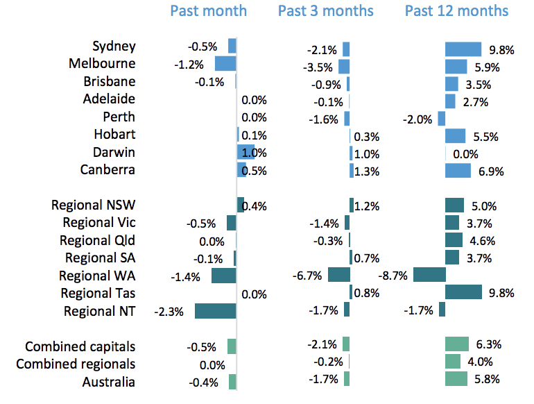 ▲ Australian home values recorded a 0.4 per cent fall in August.