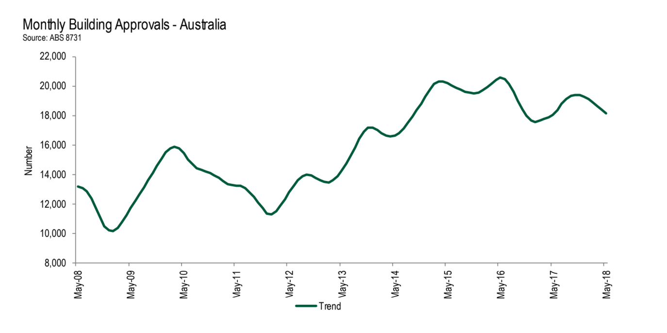 The number of Australian home-building approvals fell by 3.2 per cent in May.