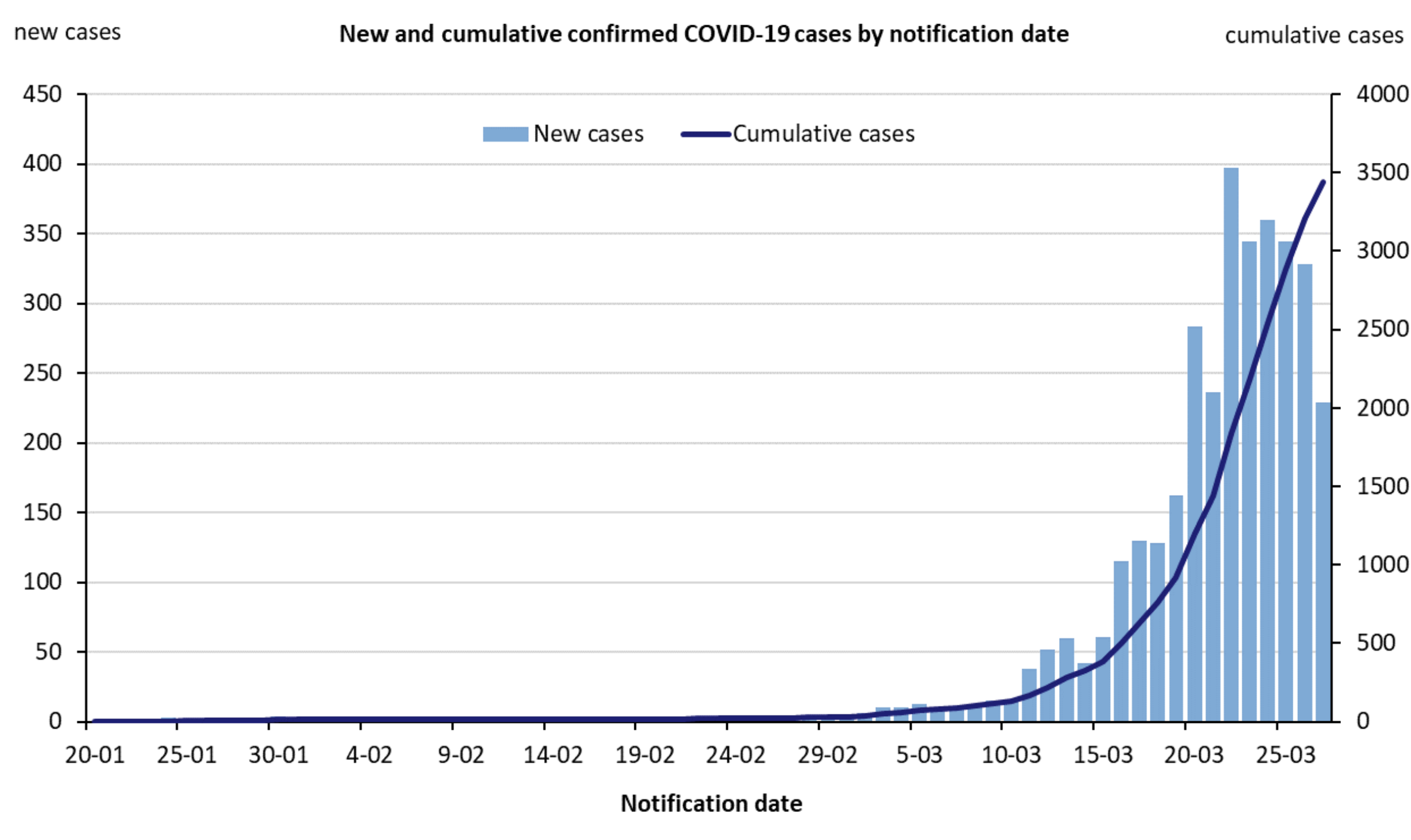 New and cumulative COVID-19 cases in Australia