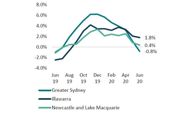 Rolling Quarterly Change in Dwelling Values: Sydney