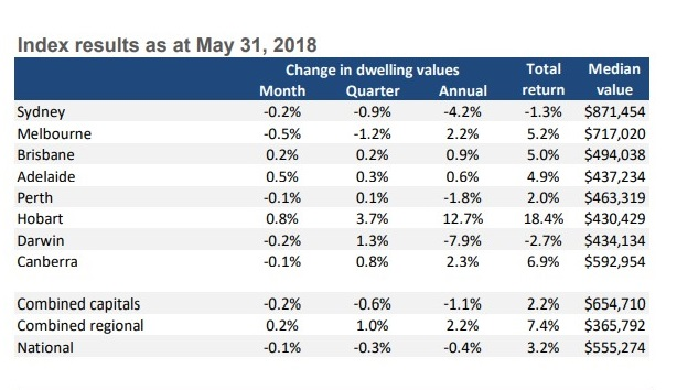 (Index results as at May 31, 2018) National dwelling values dipped by 0.1 per cent over the month, fueled by weaker conditions in Melbourne and Sydney while regional dwelling values continued to tick higher.