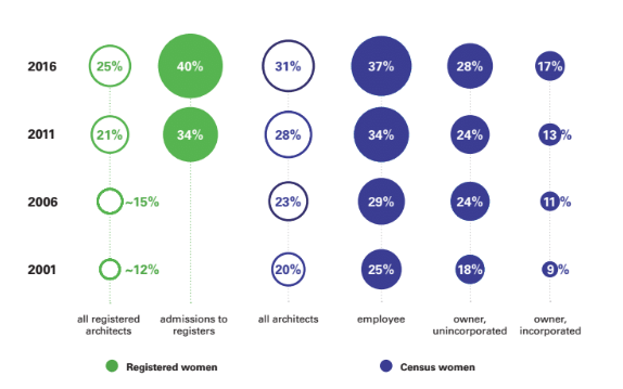 The number of women in architecture has grown steadily over time as identified by the two main metrics (pictured): registered architects and women identified as architects in the Census.