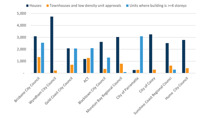 ▲ Top 10 LGA regions by number of total dwellings approved in the year to November 2019, dwelling type breakdown. Image: Corelogic