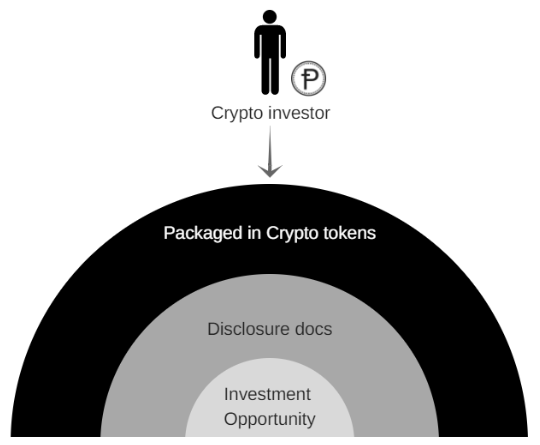 A security or asset token is a 1:1 relationship to a share or unit.